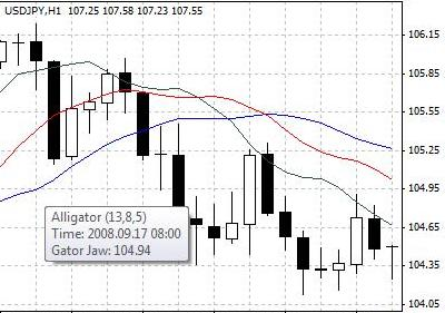 Shooting Star Candlestick Chart Pattern