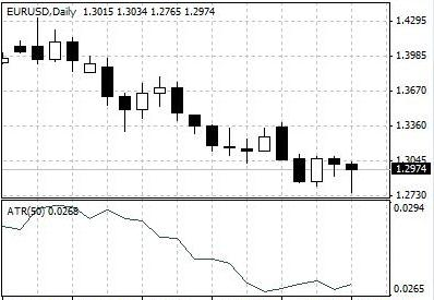 Sessions MT4 Indicator Forex
