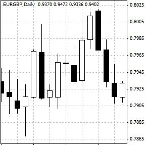 Free forex technical analysis charts